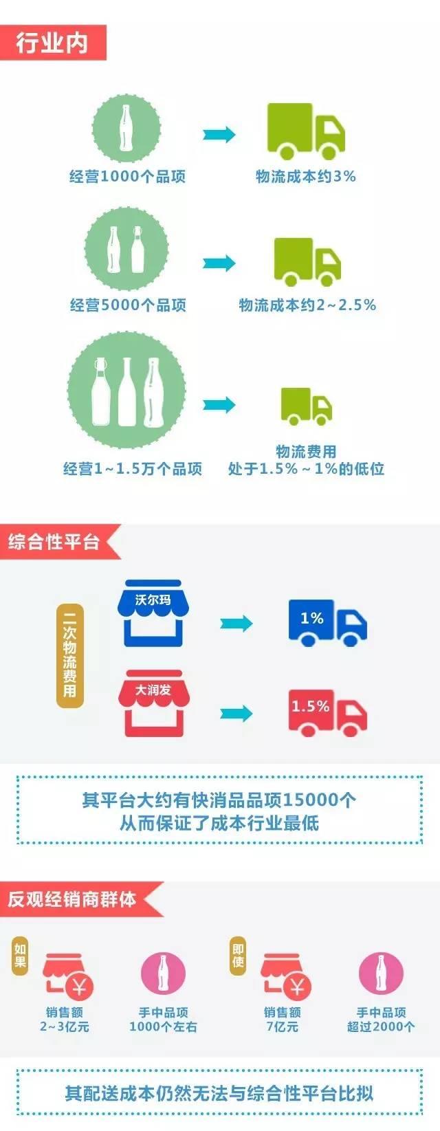 益海嘉里:搭建新零售背景下全渠道智慧物流公共平台