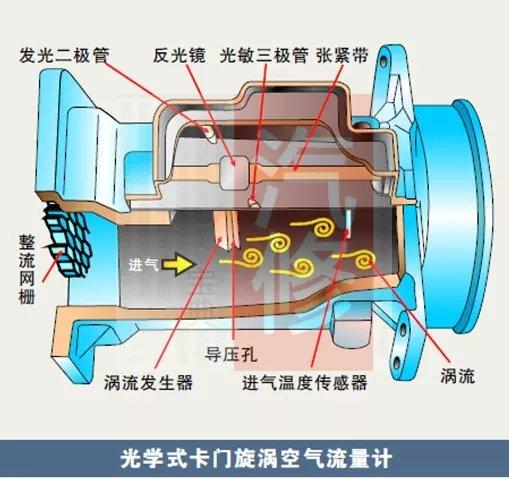 汽车维修|卡门涡旋式空气流量传感器的工作原理图片