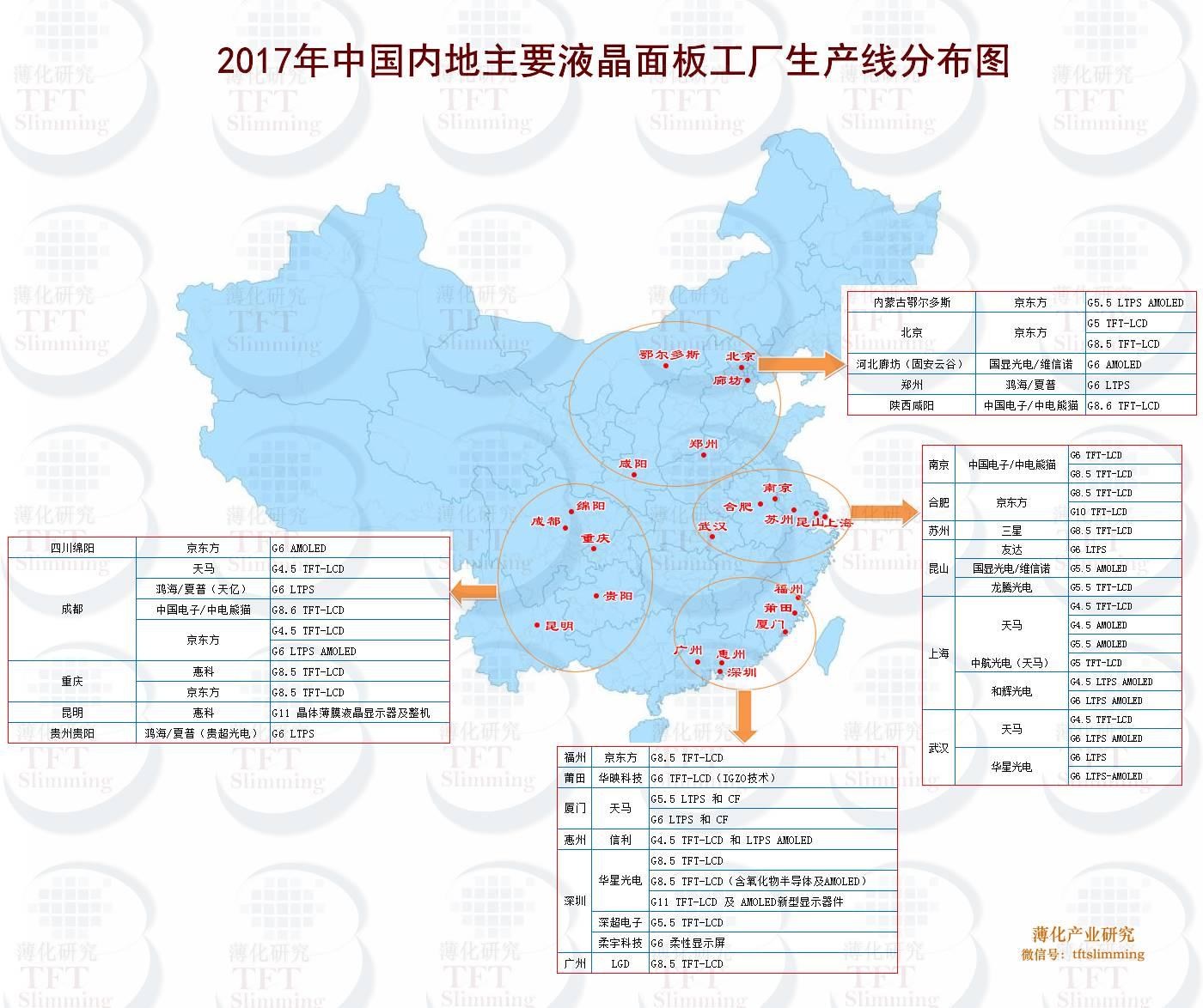 韩国株式会社_2017年中国内地主要液晶面板工厂生产线分布和介绍