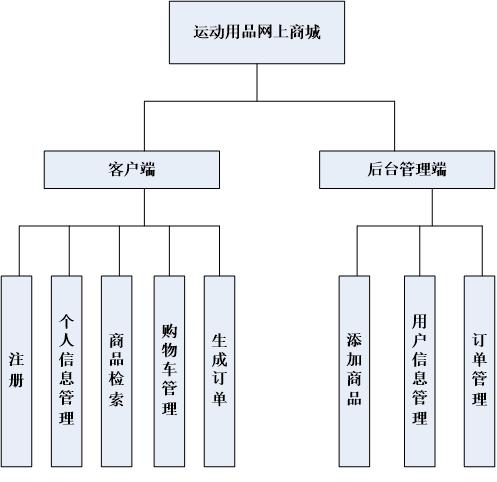 运动用品商城系统开发